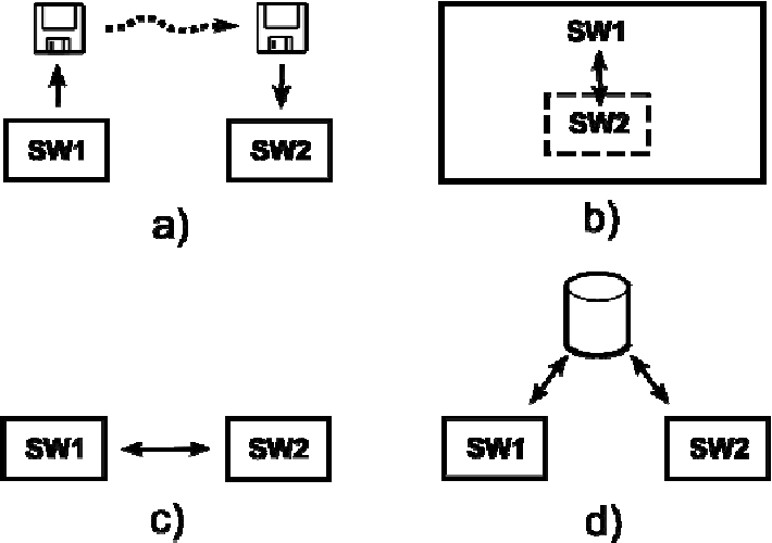 Figure 1. Routing scenarios: a) file-based b) add-on c) direct link d) database