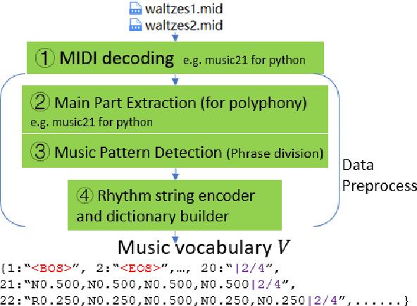 Figure 3 for Word Representation for Rhythms