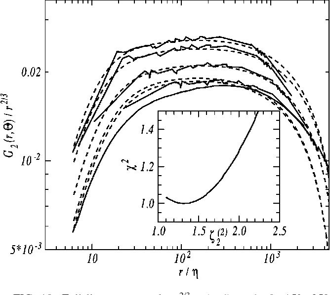 Figure 10 from Turbulence anisotropy and the SO3 description