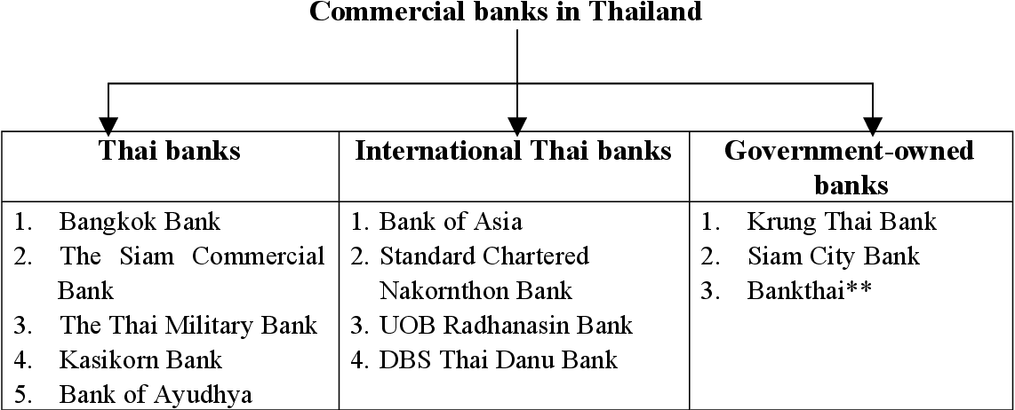 PDF] Service Quality Improvement in Thai Retail Banking and