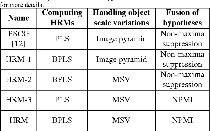Figure 2 for Learning Hough Regression Models via Bridge Partial Least Squares for Object Detection