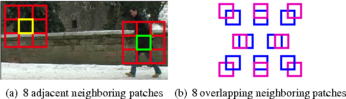 Figure 1 for Learning Hough Regression Models via Bridge Partial Least Squares for Object Detection