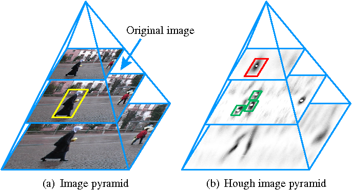 Figure 3 for Learning Hough Regression Models via Bridge Partial Least Squares for Object Detection