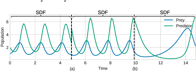 Figure 1 for Segmenting Hybrid Trajectories using Latent ODEs