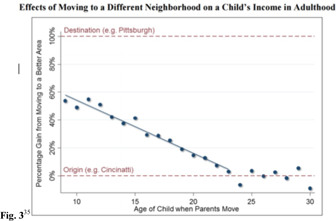 The Effects of Where You Grew Up on your Future Opportunity
