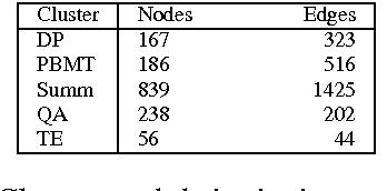 Figure 1 for Scientific Paper Summarization Using Citation Summary Networks