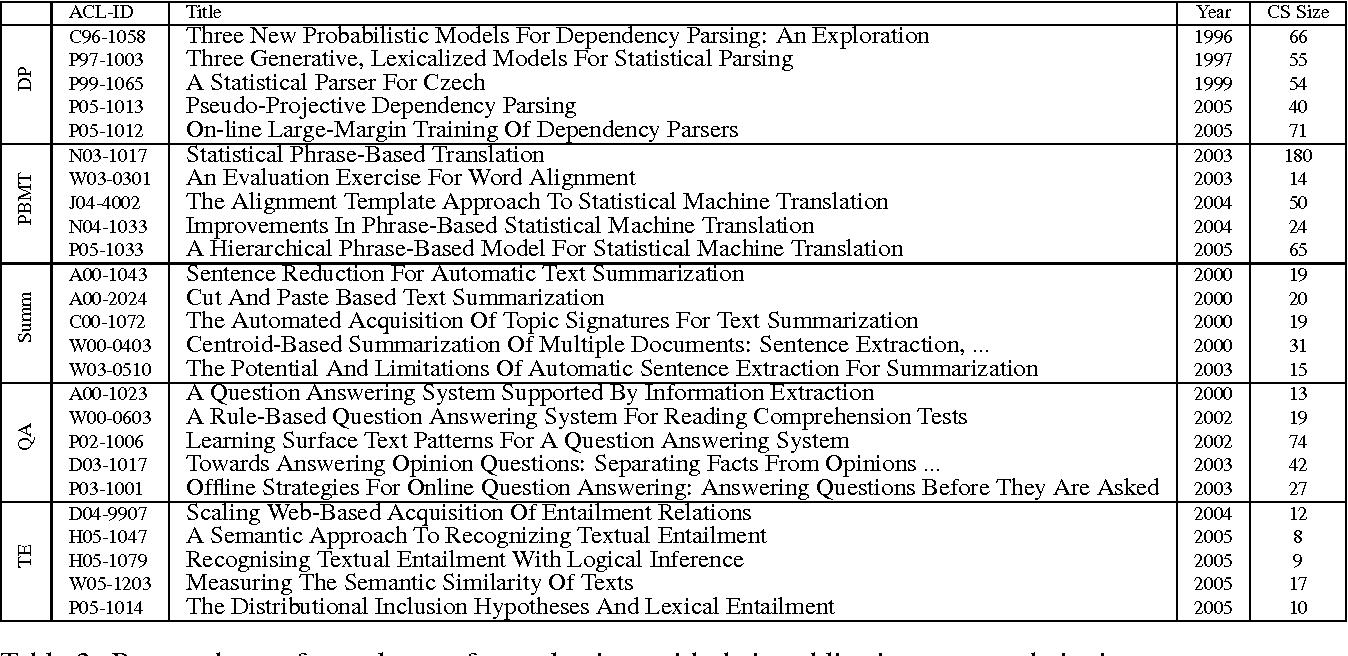 Figure 3 for Scientific Paper Summarization Using Citation Summary Networks