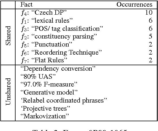 Figure 4 for Scientific Paper Summarization Using Citation Summary Networks