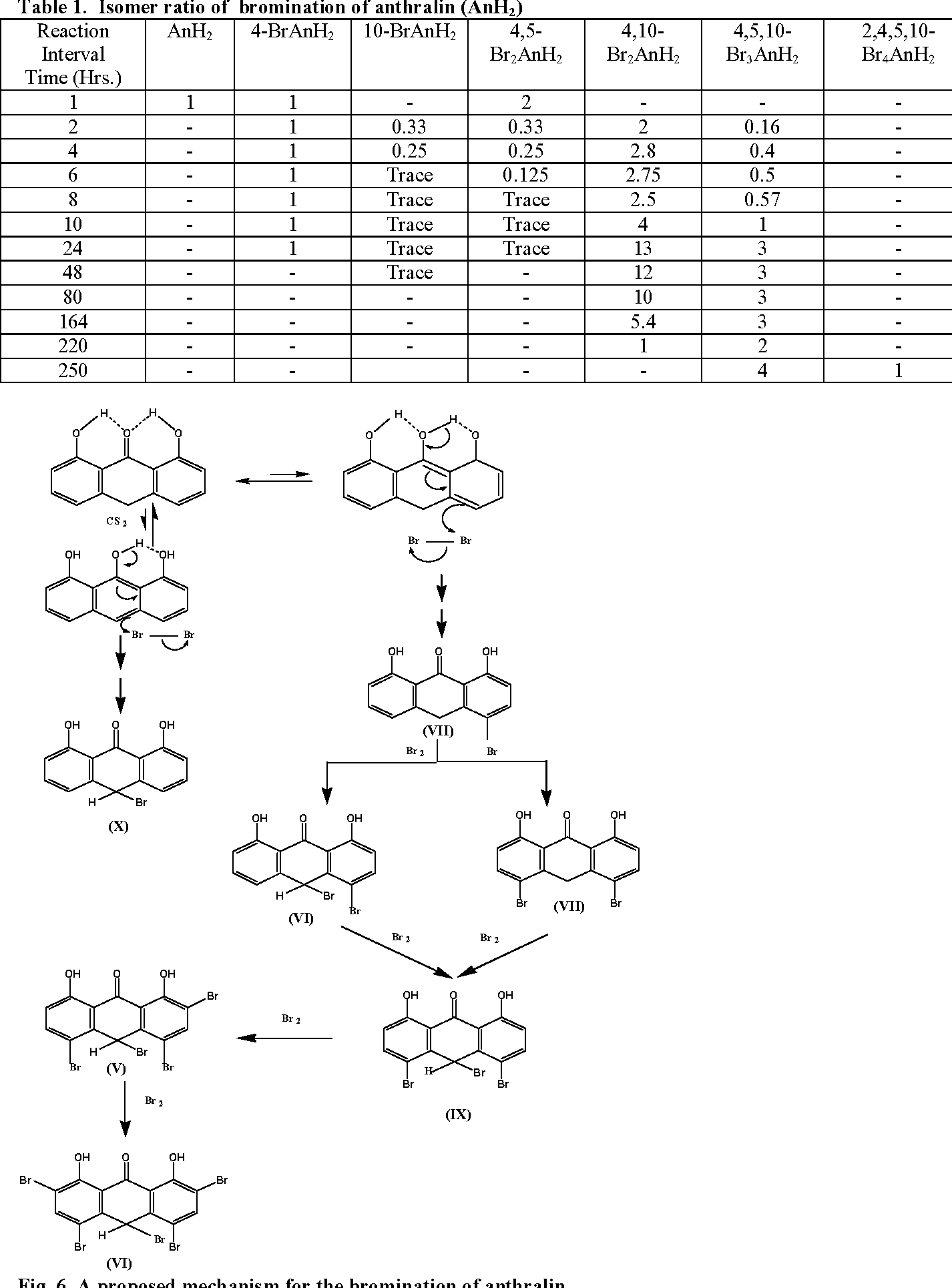 Multi Bromination Of 1 8 Dihydroxy 9 Anthrone Important Intermediates In The Synthesis Antipsoriatic Drugs