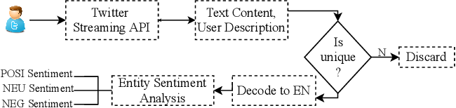 """Figure 1 for """"When and Where?"""": Behavior Dominant Location Forecasting with Micro-blog Streams"""