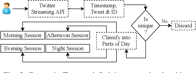 """Figure 3 for """"When and Where?"""": Behavior Dominant Location Forecasting with Micro-blog Streams"""