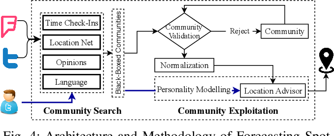 """Figure 4 for """"When and Where?"""": Behavior Dominant Location Forecasting with Micro-blog Streams"""