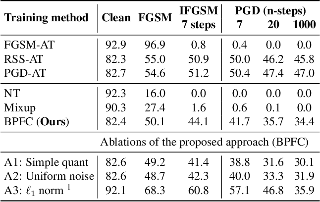 Figure 2 for Towards Achieving Adversarial Robustness by Enforcing Feature Consistency Across Bit Planes
