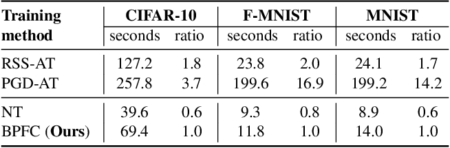 Figure 4 for Towards Achieving Adversarial Robustness by Enforcing Feature Consistency Across Bit Planes