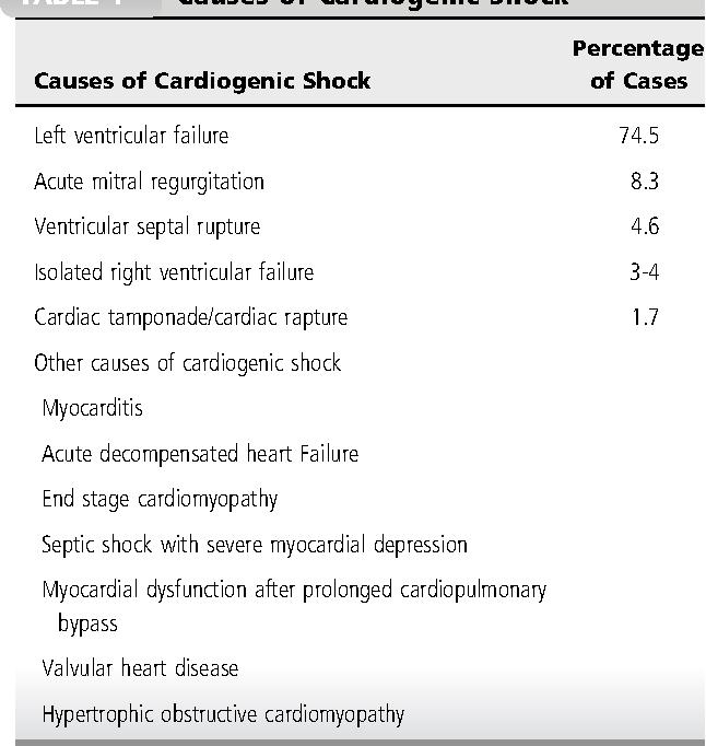 Cardiogenic Shock Semantic Scholar