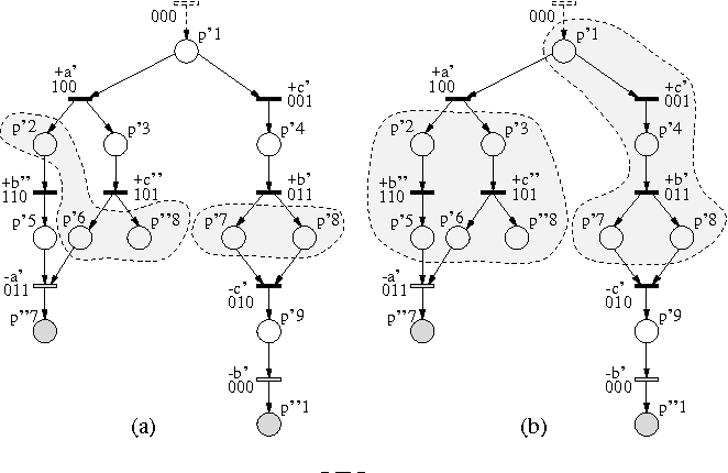 Synthesis Of Speed Independent Circuits From Stg Unfolding Segment