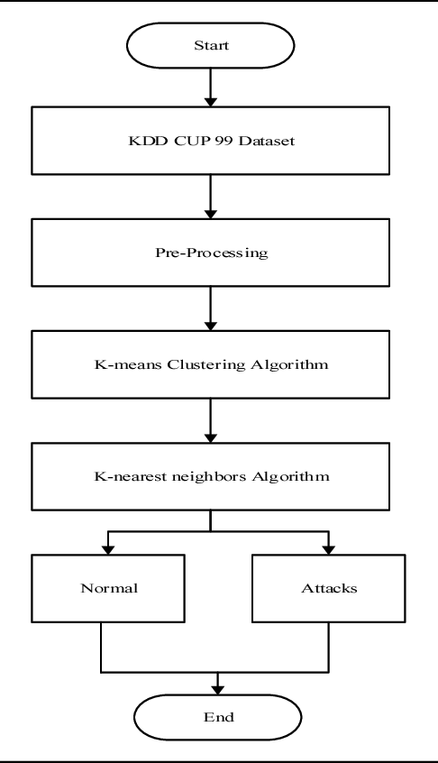 Hybrid Intrusion Detection System using K-means and K