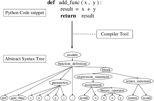 Figure 1 for SynCoBERT: Syntax-Guided Multi-Modal Contrastive Pre-Training for Code Representation