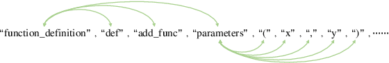 Figure 3 for SynCoBERT: Syntax-Guided Multi-Modal Contrastive Pre-Training for Code Representation