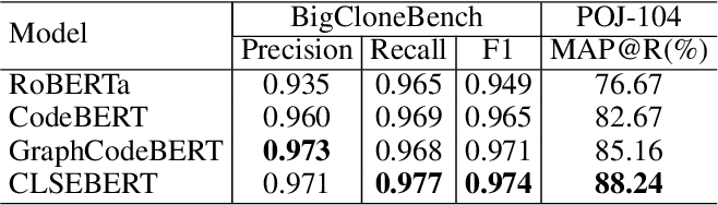 Figure 2 for SynCoBERT: Syntax-Guided Multi-Modal Contrastive Pre-Training for Code Representation