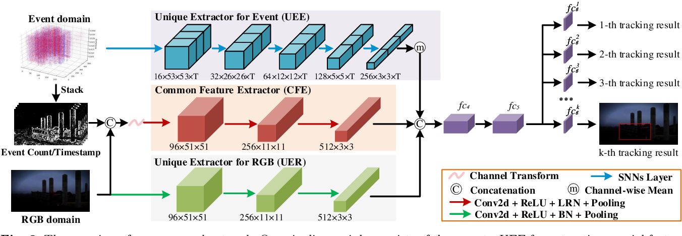 Figure 3 for Multi-domain Collaborative Feature Representation for Robust Visual Object Tracking