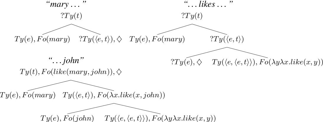 Figure 1 for Exploring Semantic Incrementality with Dynamic Syntax and Vector Space Semantics