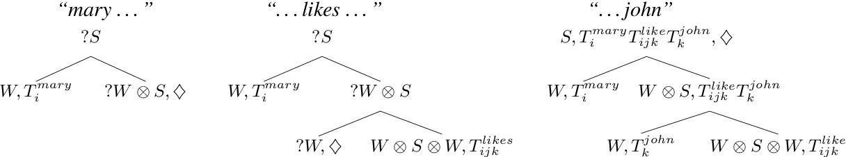 Figure 2 for Exploring Semantic Incrementality with Dynamic Syntax and Vector Space Semantics