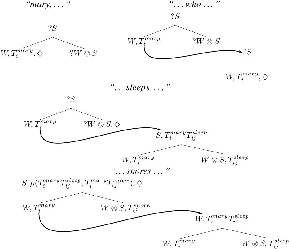 Figure 3 for Exploring Semantic Incrementality with Dynamic Syntax and Vector Space Semantics