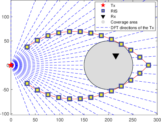 Figure 4 for Channel Customization for Joint Tx-RISs-Rx Design in Hybrid mmWave systems