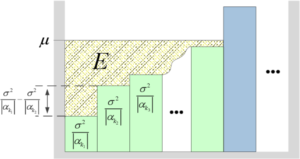 Figure 2 for Channel Customization for Joint Tx-RISs-Rx Design in Hybrid mmWave systems