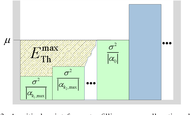 Figure 3 for Channel Customization for Joint Tx-RISs-Rx Design in Hybrid mmWave systems