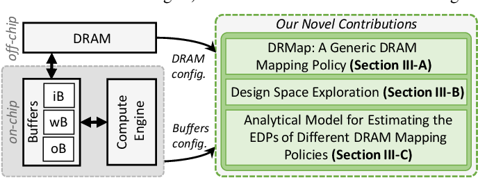 Figure 2 for DRMap: A Generic DRAM Data Mapping Policy for Energy-Efficient Processing of Convolutional Neural Networks
