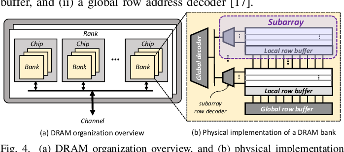Figure 4 for DRMap: A Generic DRAM Data Mapping Policy for Energy-Efficient Processing of Convolutional Neural Networks