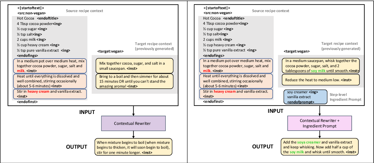 Figure 3 for Substance over Style: Document-Level Targeted Content Transfer
