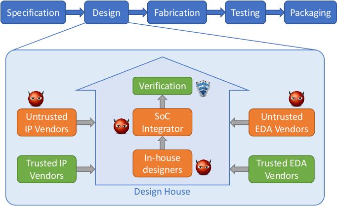 Scalable Hardware Verification with Symbolic Simulation
