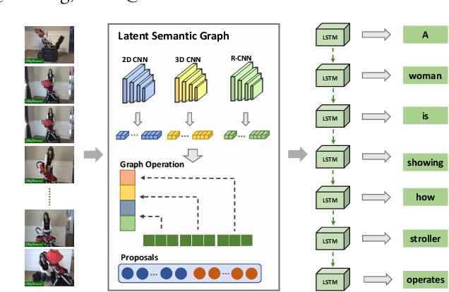 Figure 1 for Discriminative Latent Semantic Graph for Video Captioning