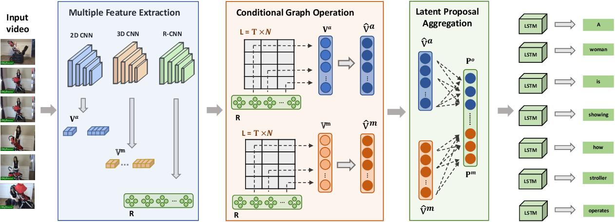 Figure 3 for Discriminative Latent Semantic Graph for Video Captioning