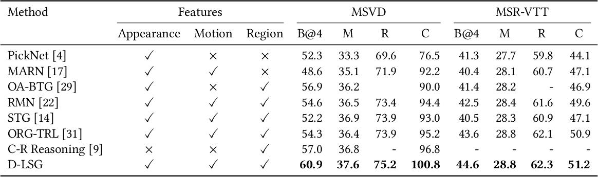 Figure 2 for Discriminative Latent Semantic Graph for Video Captioning