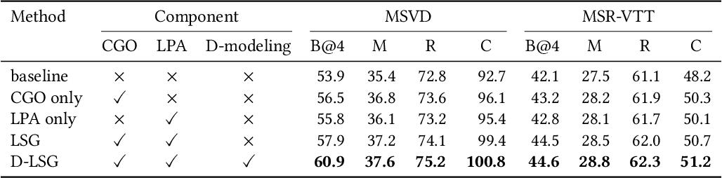 Figure 4 for Discriminative Latent Semantic Graph for Video Captioning