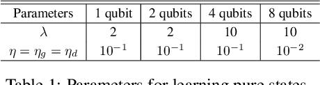 Figure 2 for Quantum Wasserstein Generative Adversarial Networks