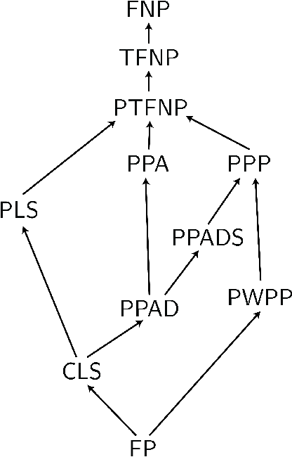 Figure 3 for The Complexity of Constrained Min-Max Optimization