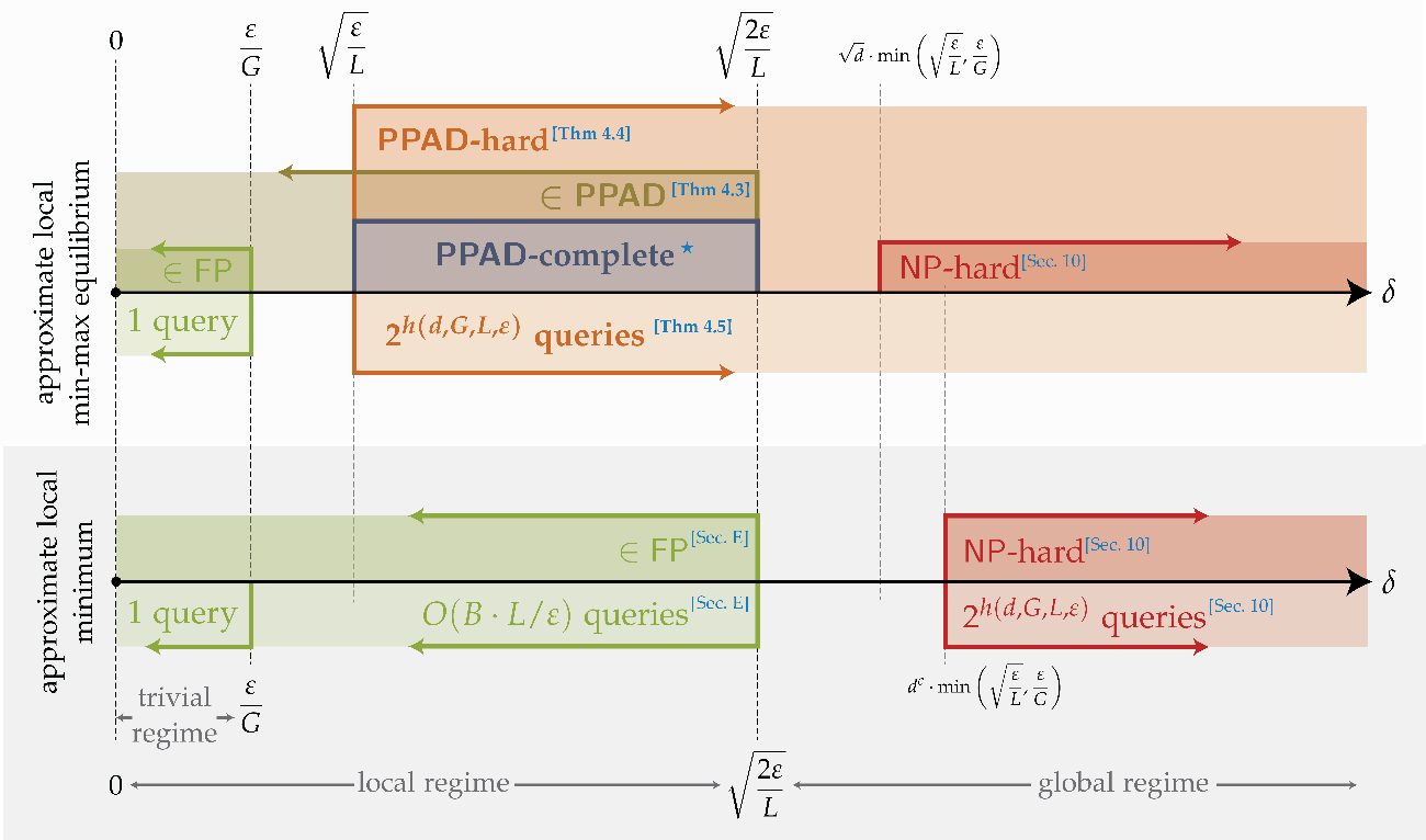 Figure 1 for The Complexity of Constrained Min-Max Optimization