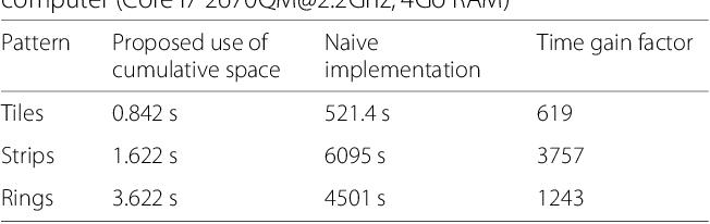 Figure 2 for Efficient Evaluation of the Number of False Alarm Criterion