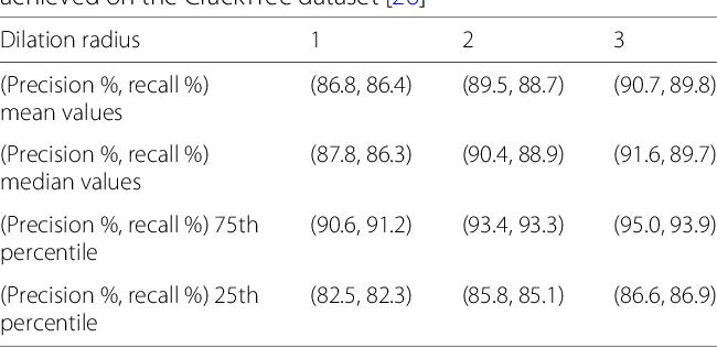 Figure 4 for Efficient Evaluation of the Number of False Alarm Criterion
