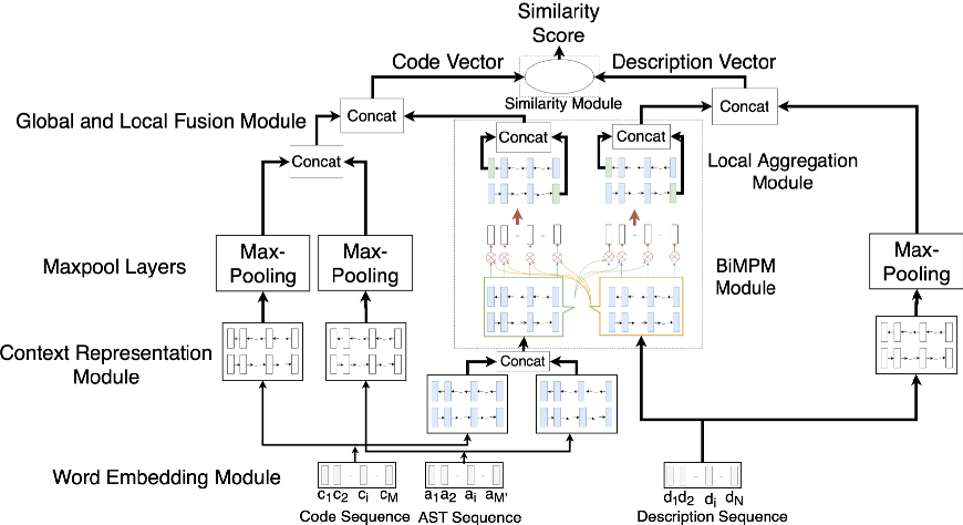 Figure 1 for A Multi-Perspective Architecture for Semantic Code Search