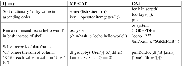 Figure 4 for A Multi-Perspective Architecture for Semantic Code Search