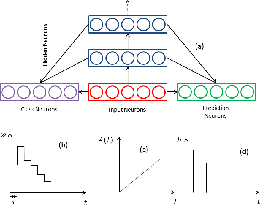 Figure 3 for Spike Event Based Learning in Neural Networks