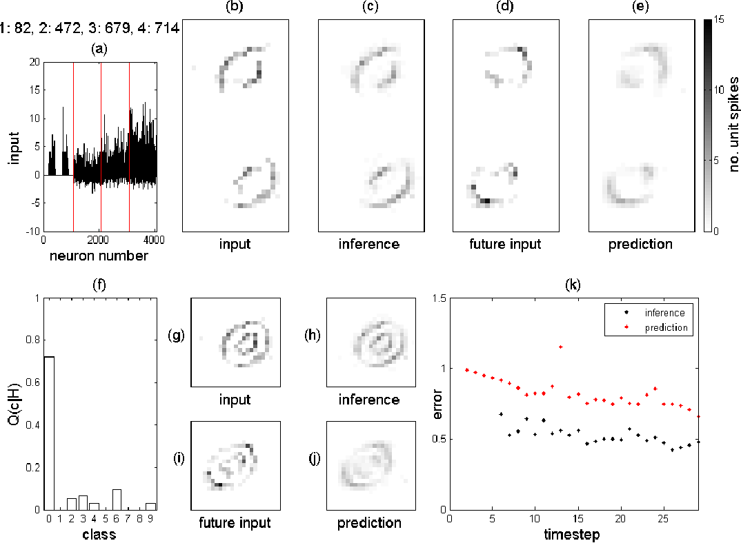 Figure 4 for Spike Event Based Learning in Neural Networks