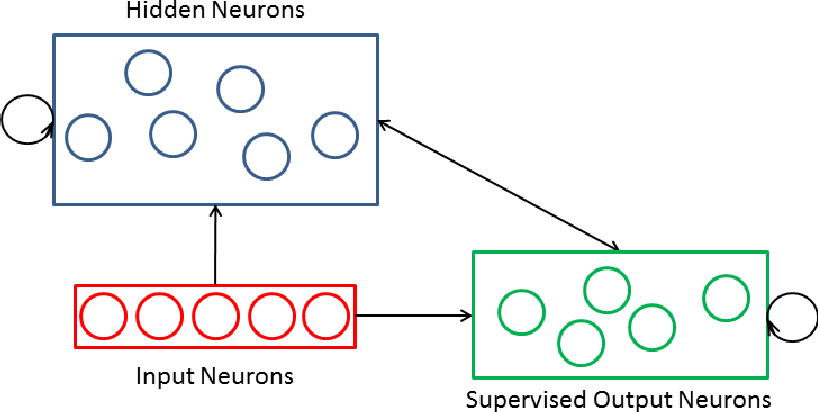 Figure 1 for Spike Event Based Learning in Neural Networks