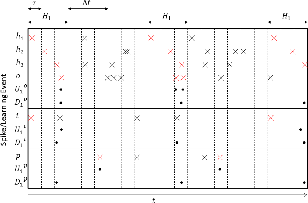 Figure 2 for Spike Event Based Learning in Neural Networks